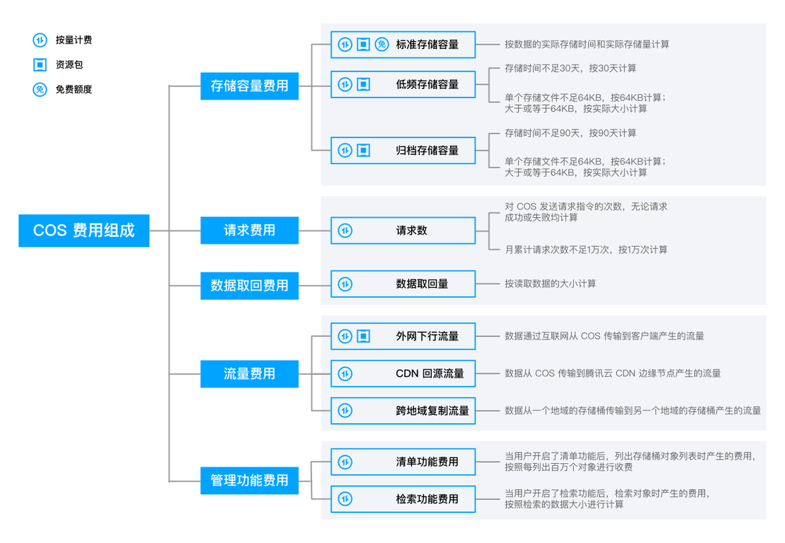 腾讯云 COS 的费用构成(来自官方文档)