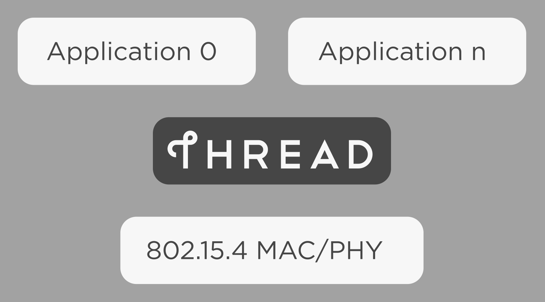 Thread 协议层次 Thread 工作组