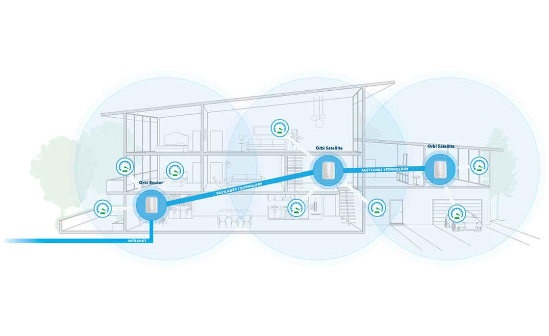 mesh 路由器间可以自动连接,合并为一张低延迟的「大网」|网件 Orbi 官网