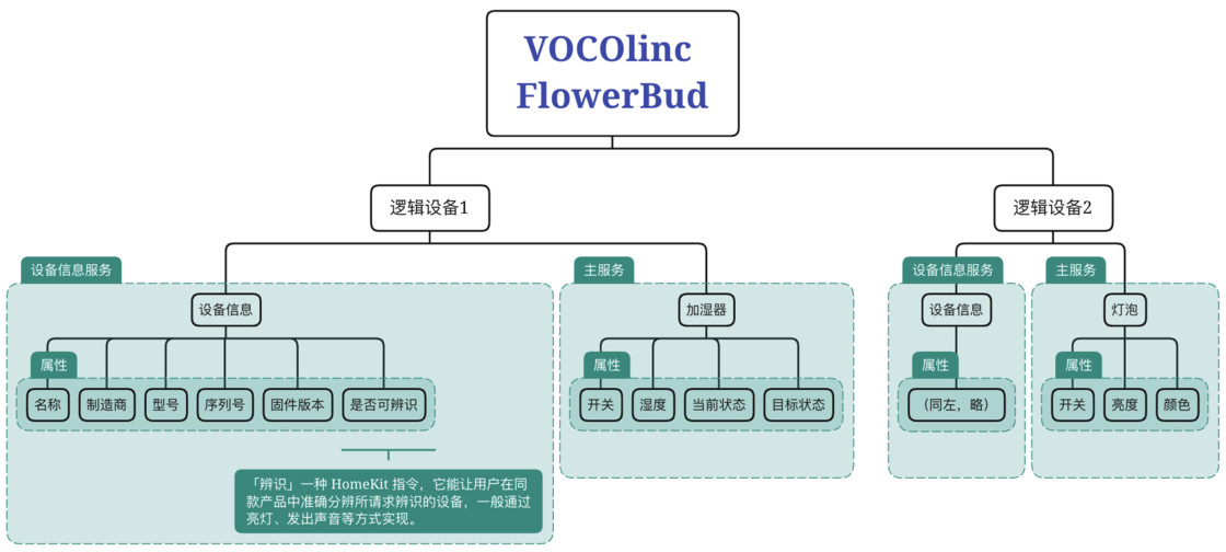 VOCOlinc FlowerBud 香薰机的 HomeKit 逻辑层次(不含私有属性)