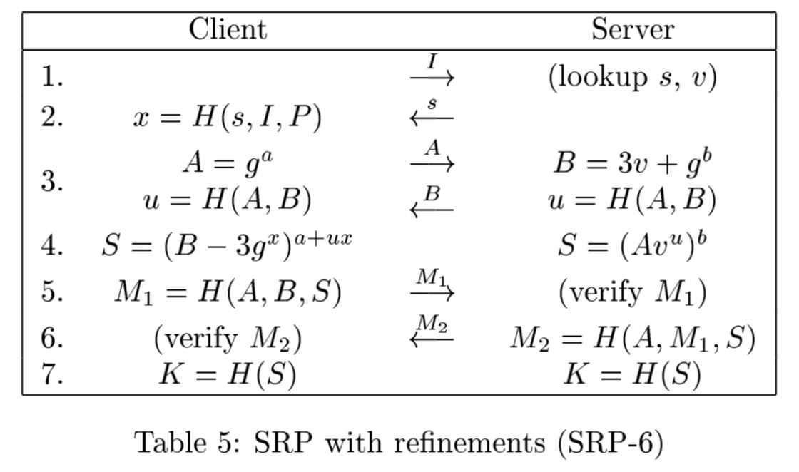 SRP-6 加密原理|SRP-6 论文